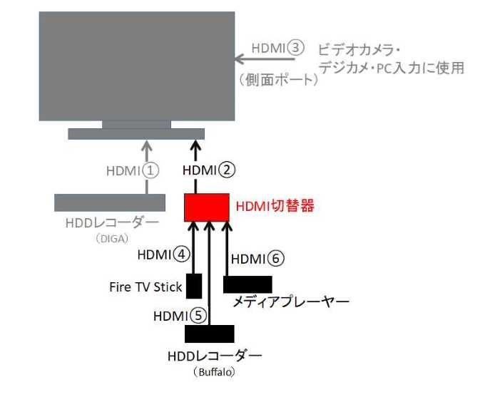 HDMI切替器の接続図
