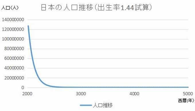 日本の人口推移推算